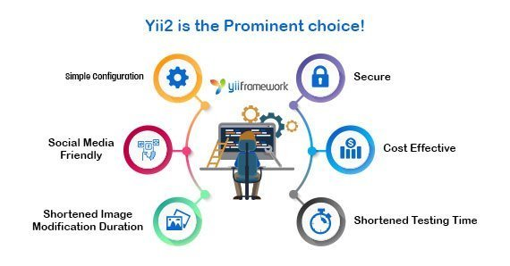Don't Think, Surely Yii2 is the Prominent choice!